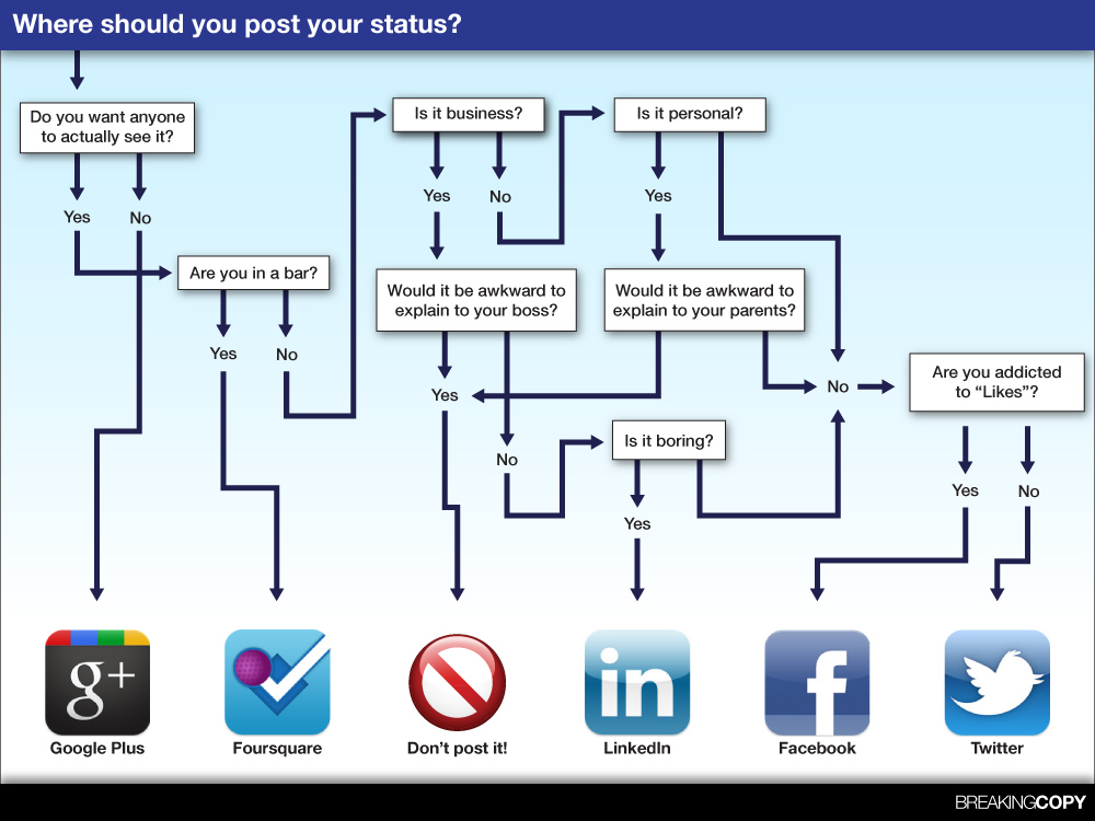 Where-Should-you-Post-Social-Media-Status-Infographic-